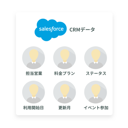 Salesforce Sales Cloud(β版)